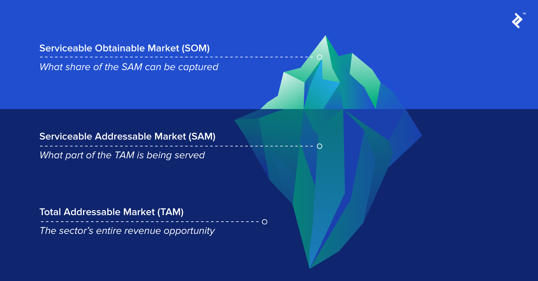 A growing and increasing addressable marketplace