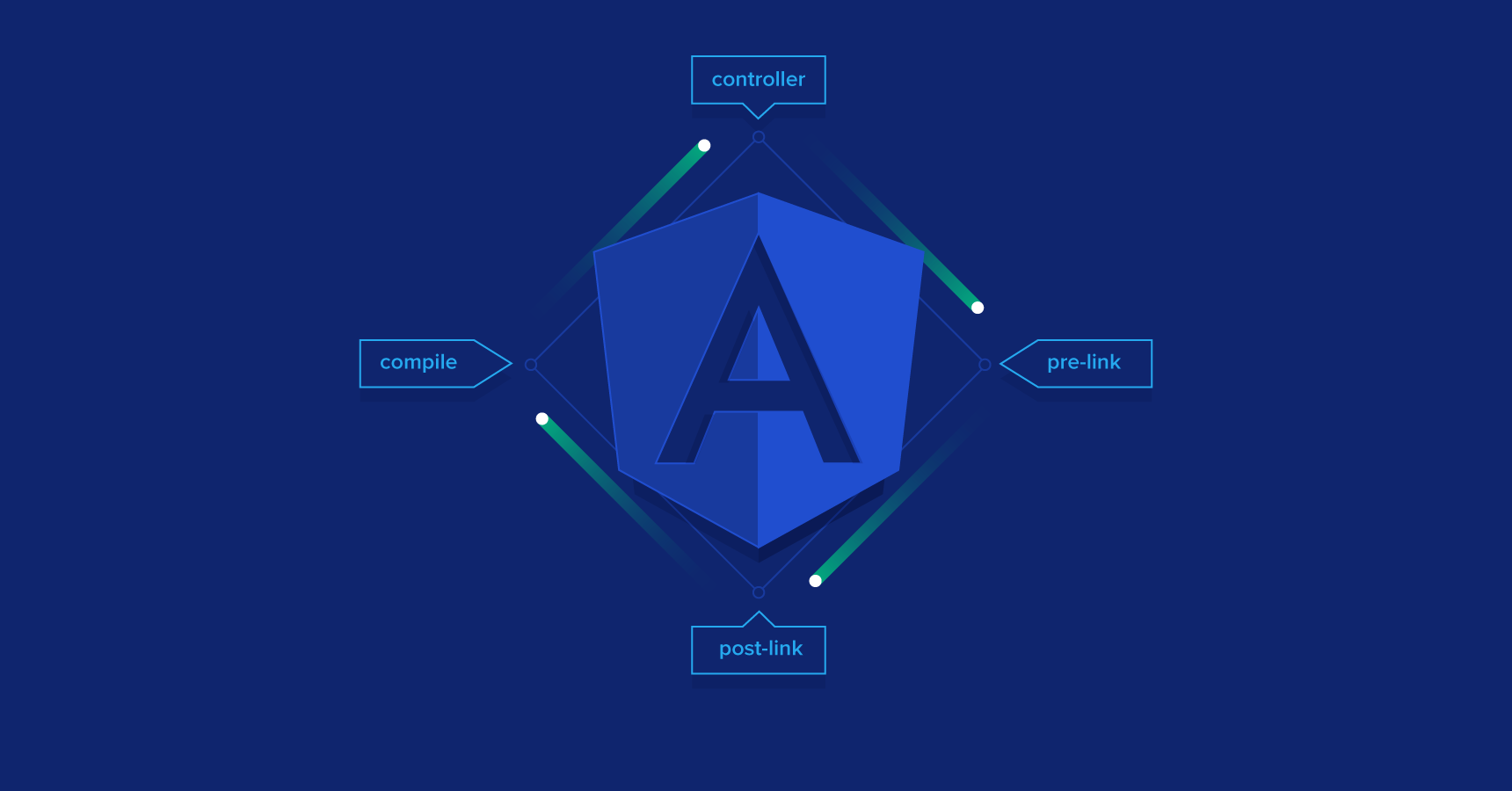 An AngularJS Directive Tutorial with Example Code | Toptal