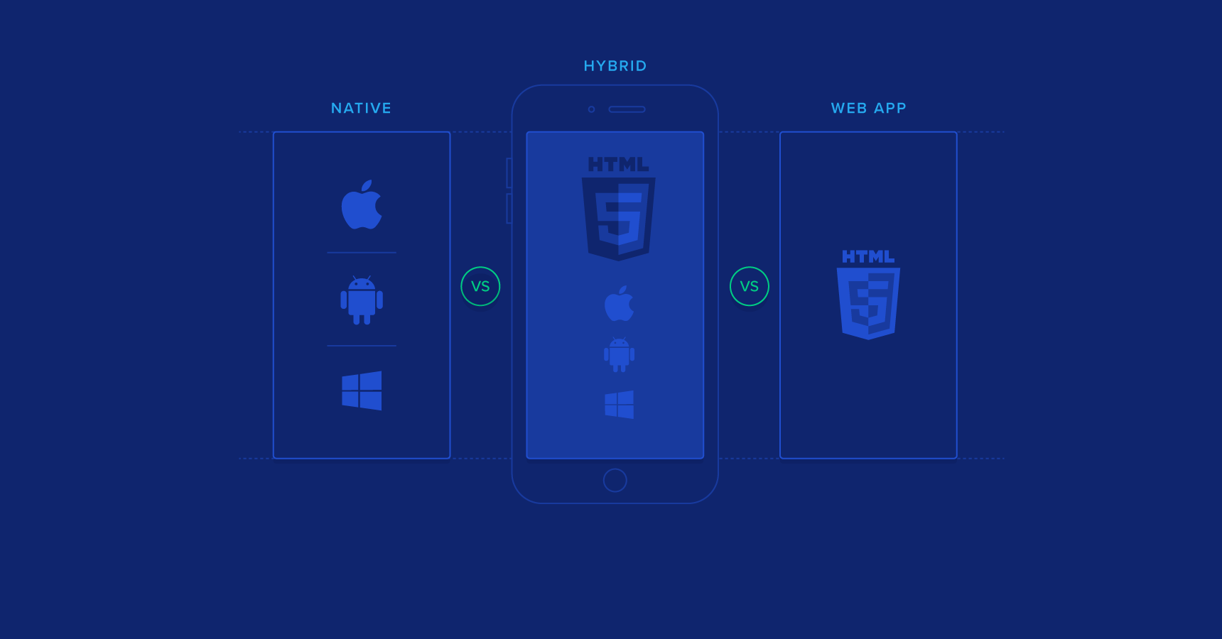 Mobile Web App Development Best Practices: A Tutorial | Toptal