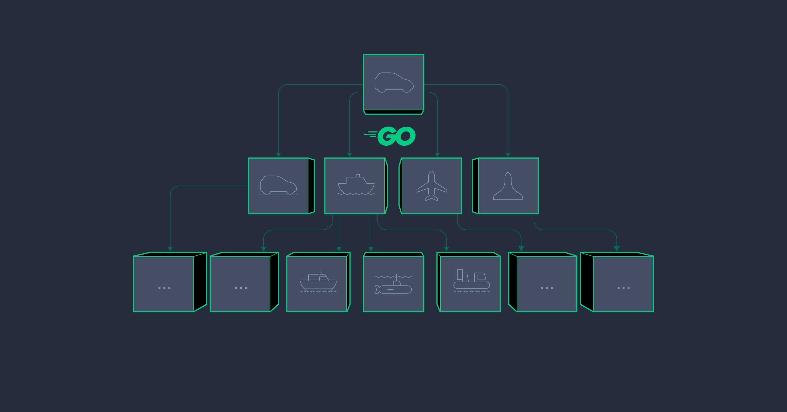 Golang Oop Go The Object Oriented Way Toptal