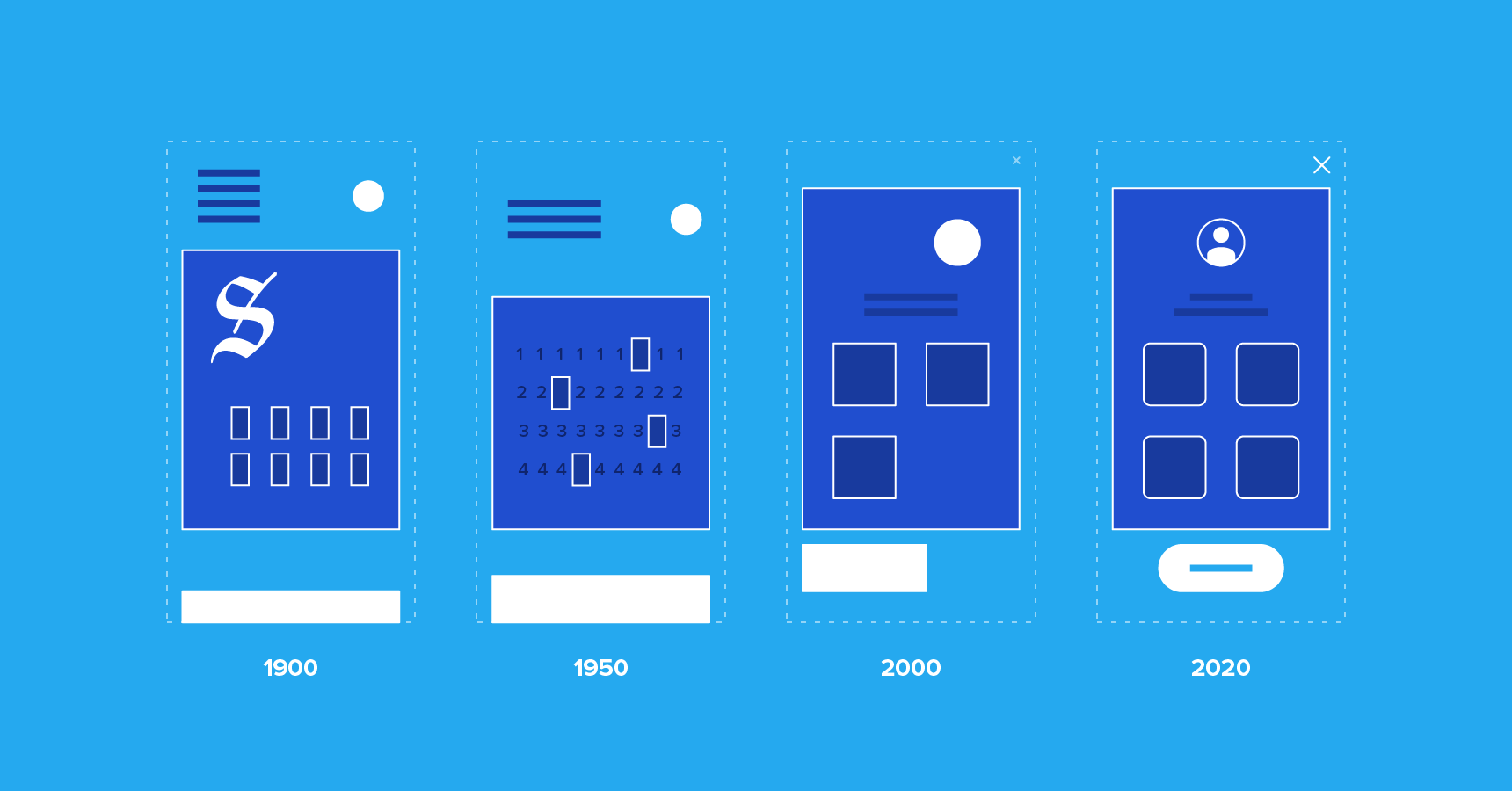 The World Is Our Interface The Evolution Of Ui Design Toptal