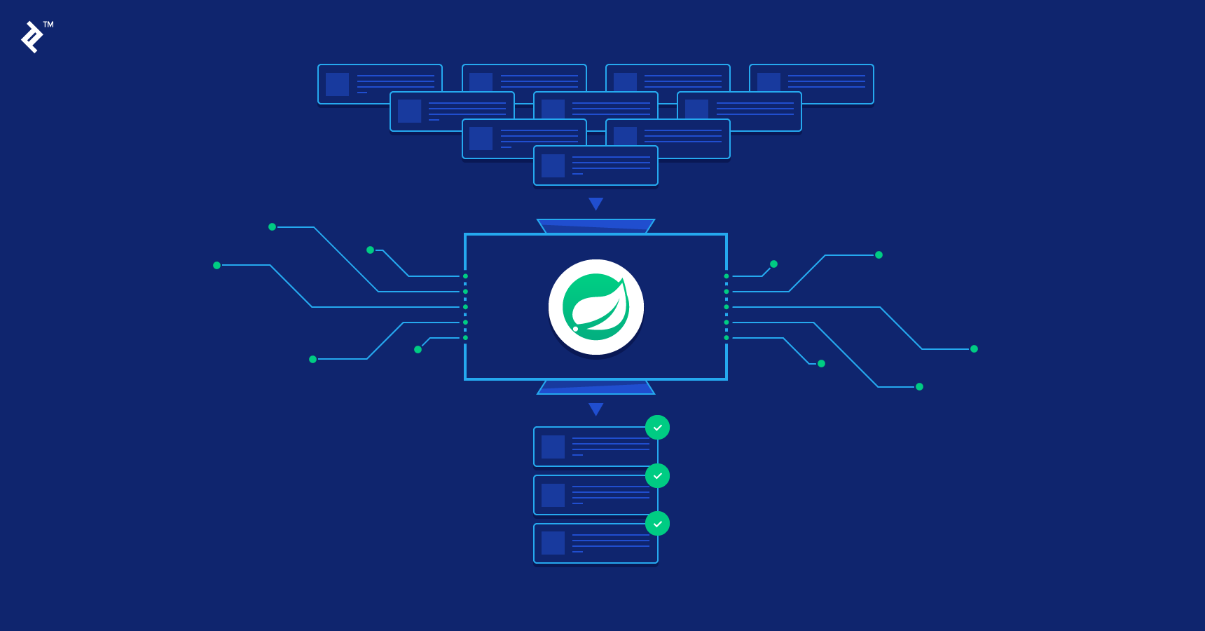 Guide to Spring Batch Processing | Toptal