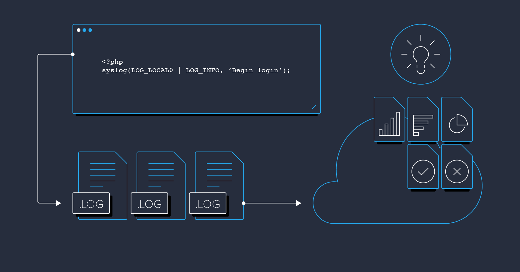 PHP Log Files: Tips for Developers | Toptal