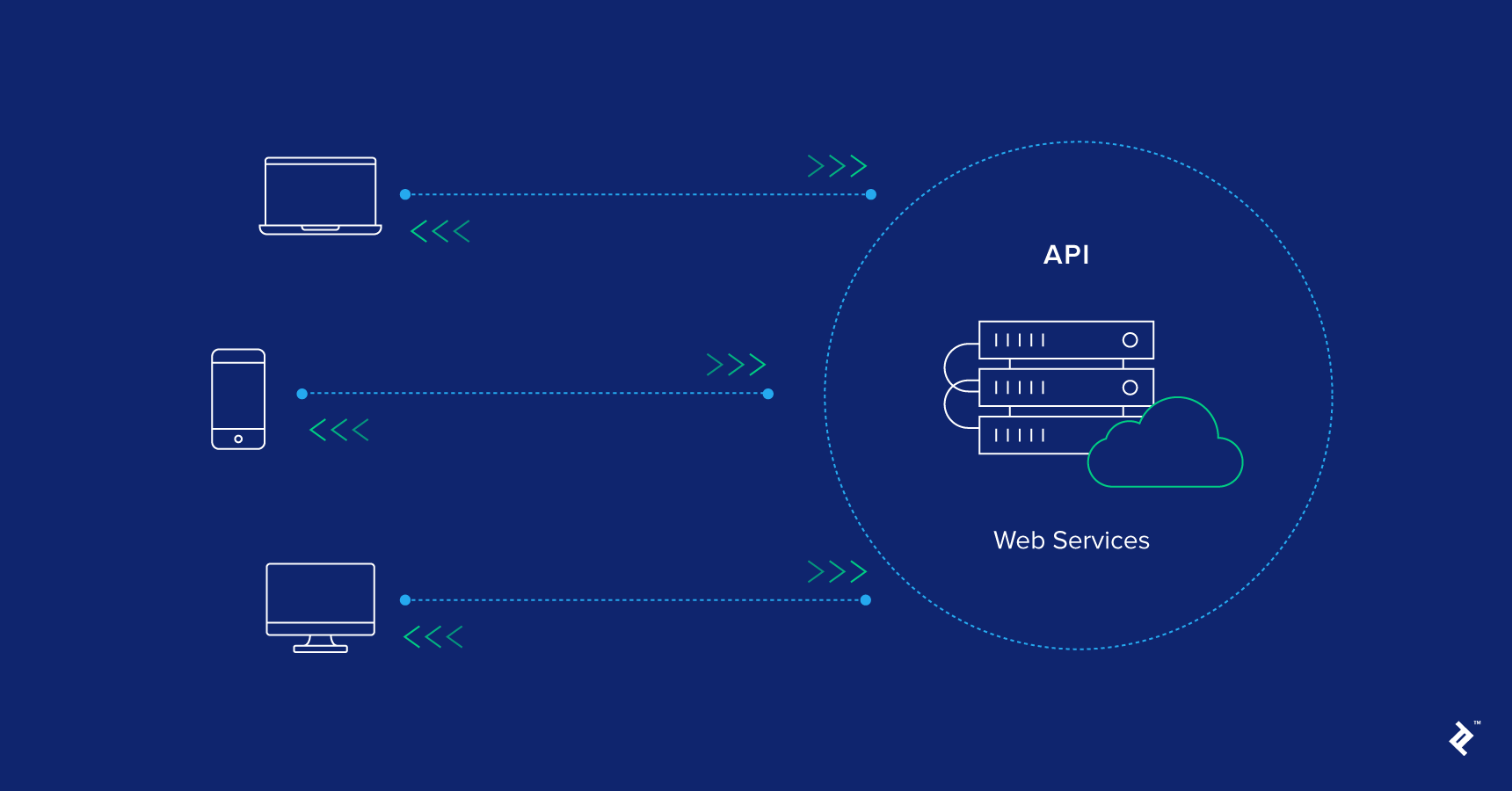 Web API Design: 5 Best Practices to Know | Toptal