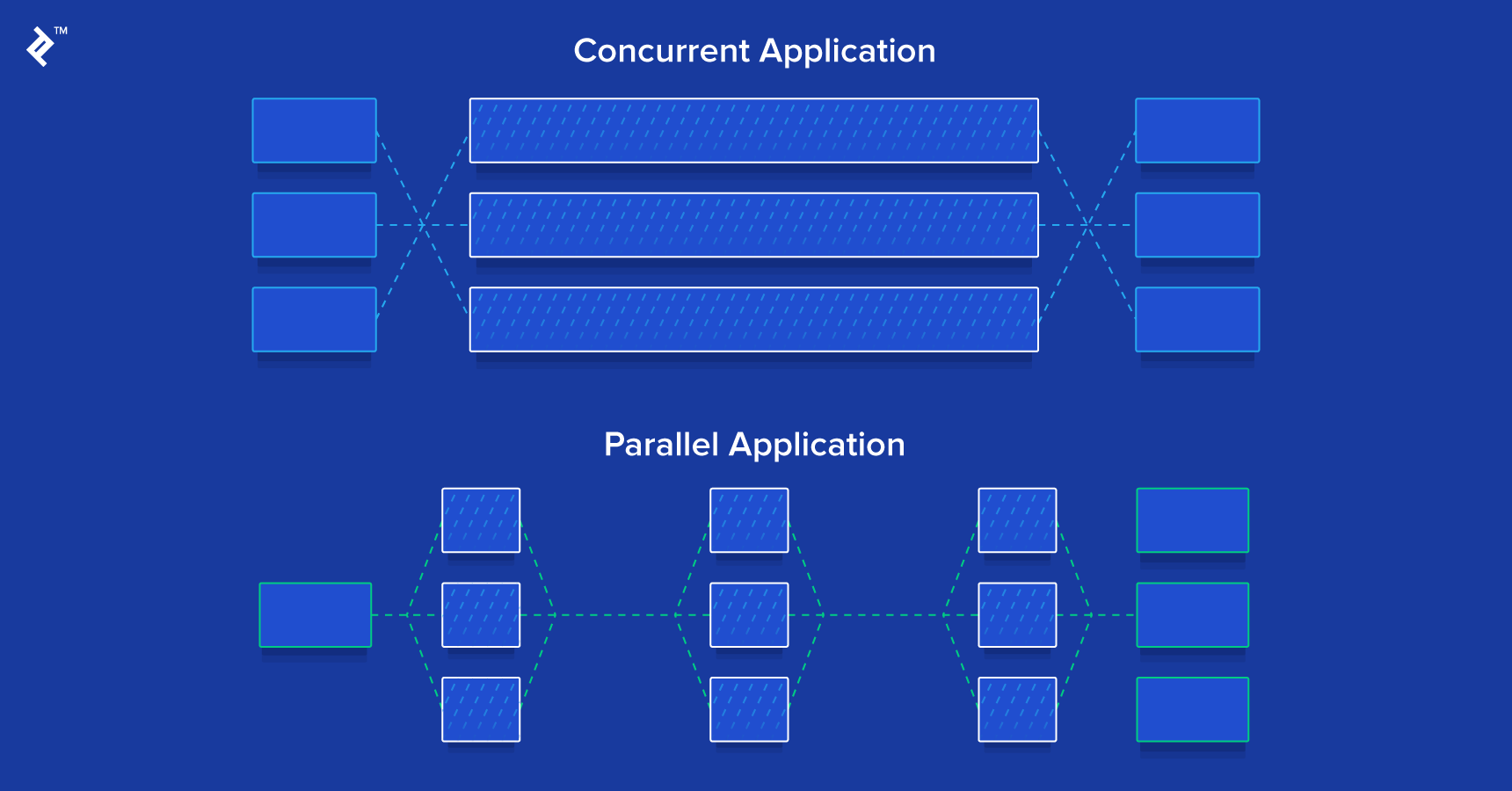 Ruby Concurrency and Parallelism in Multithreaded Apps: A