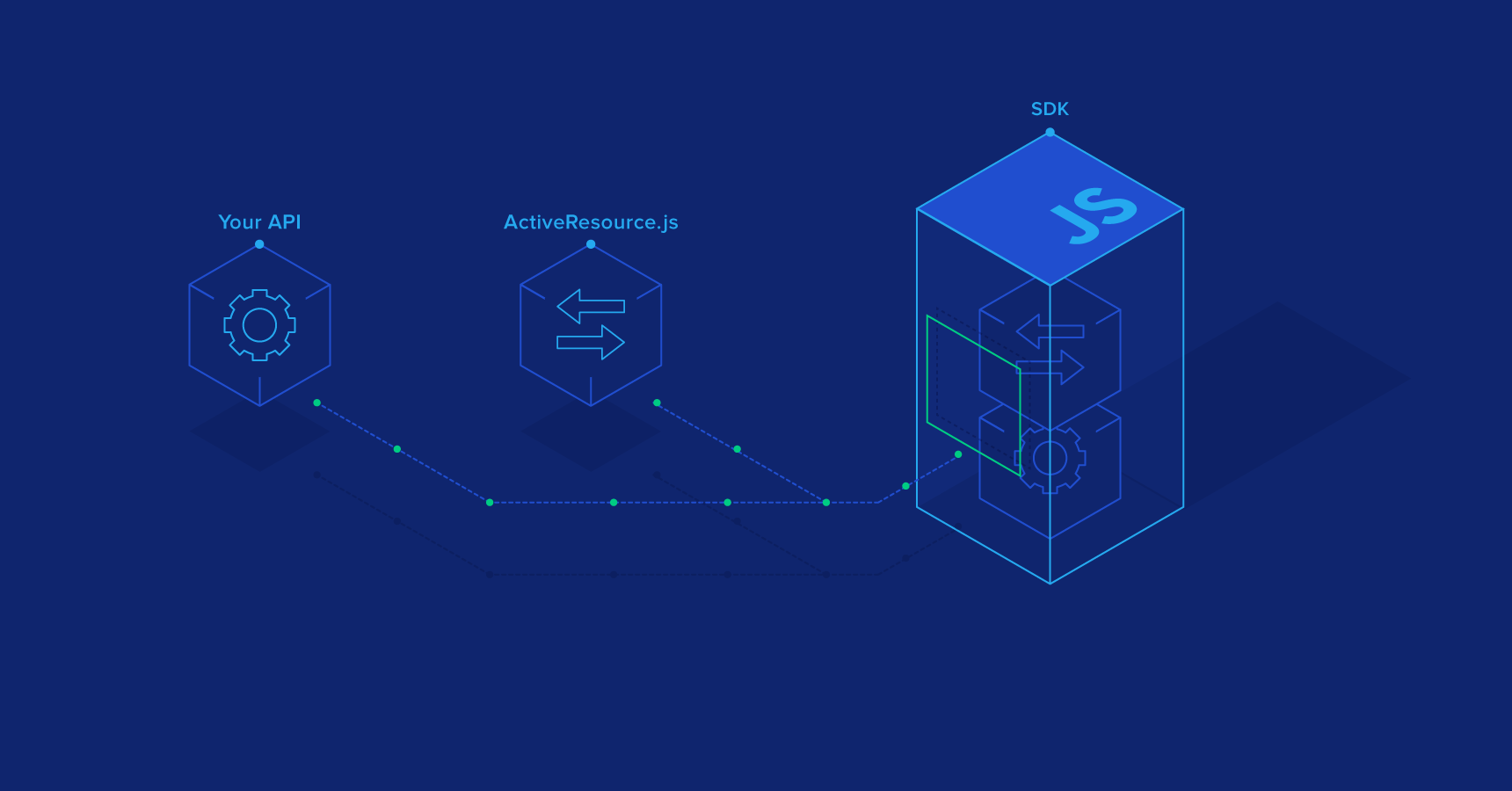 A Fast and Powerful JavaScript SDK for Your JSON API | Toptal