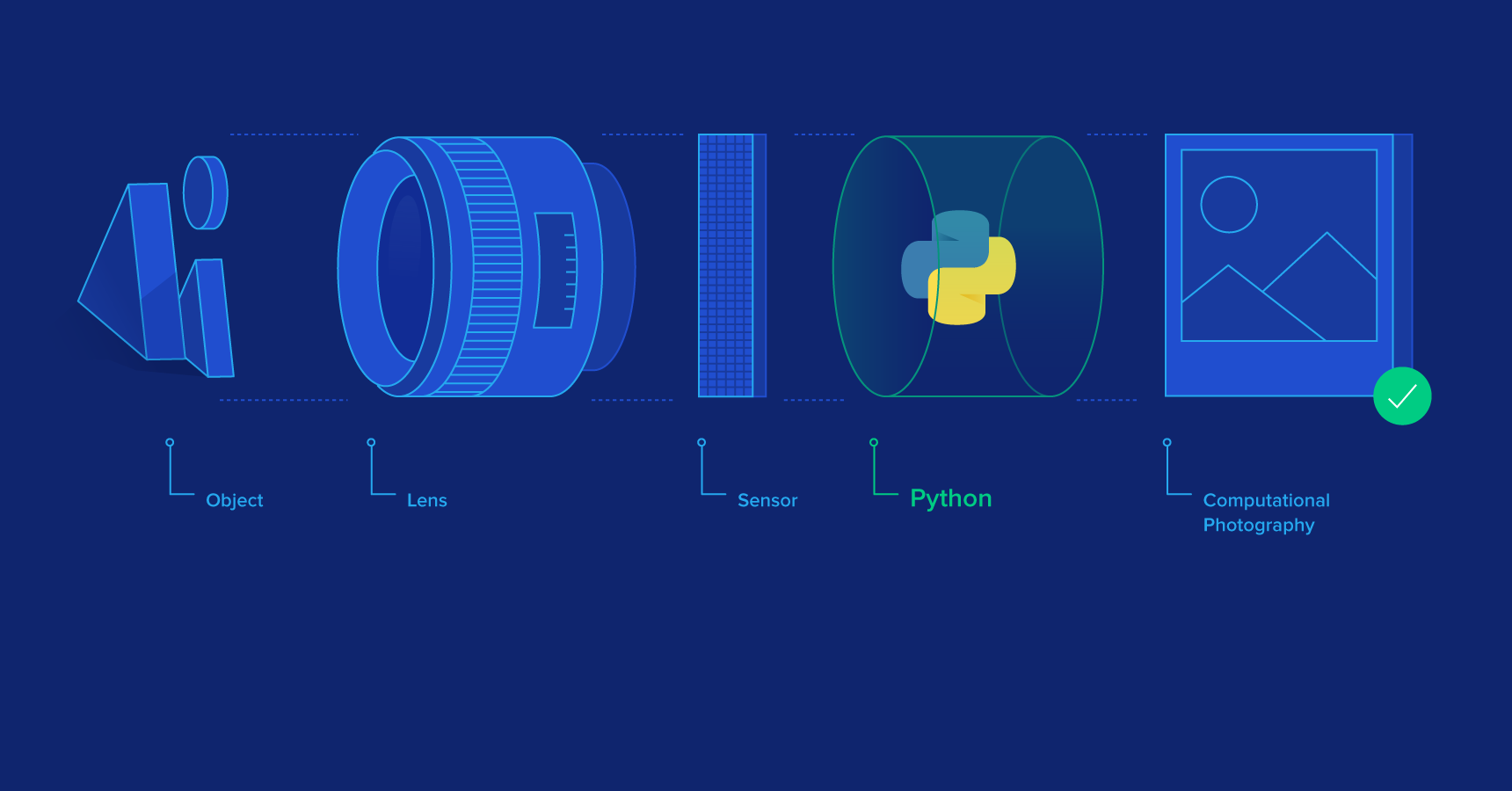 Python Image Processing in Computational Photography | Toptal