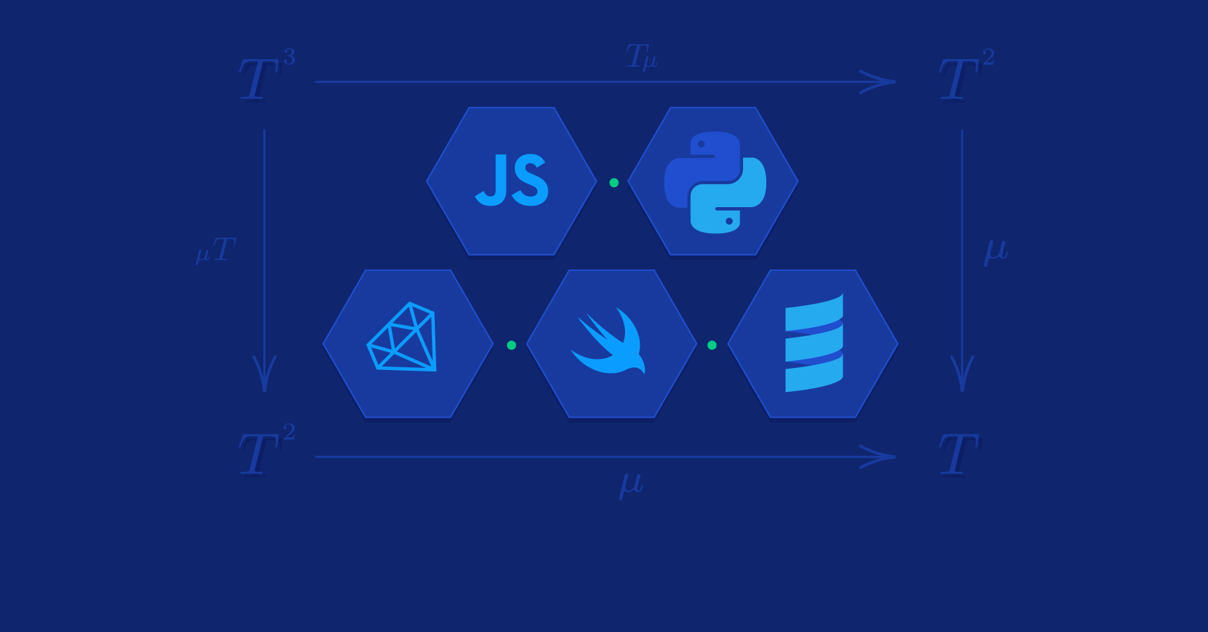 Option/Either/Future Monads in JS, Python, and More   Toptal