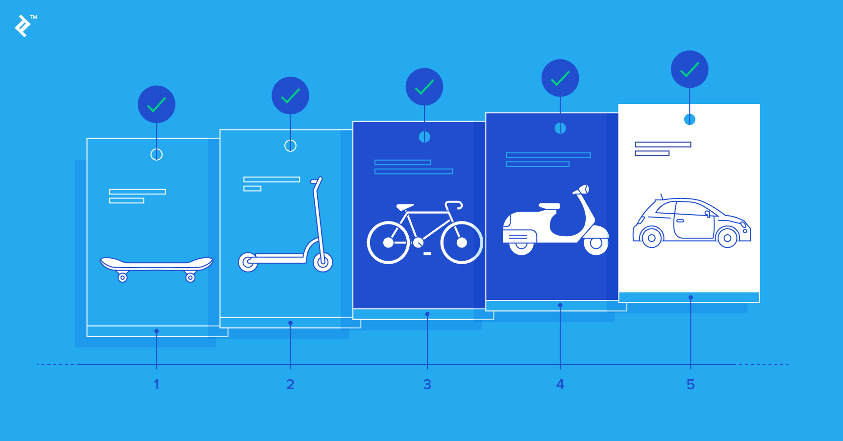 Shipping Your Product in Iterations: A Guide to Hypothesis Testing