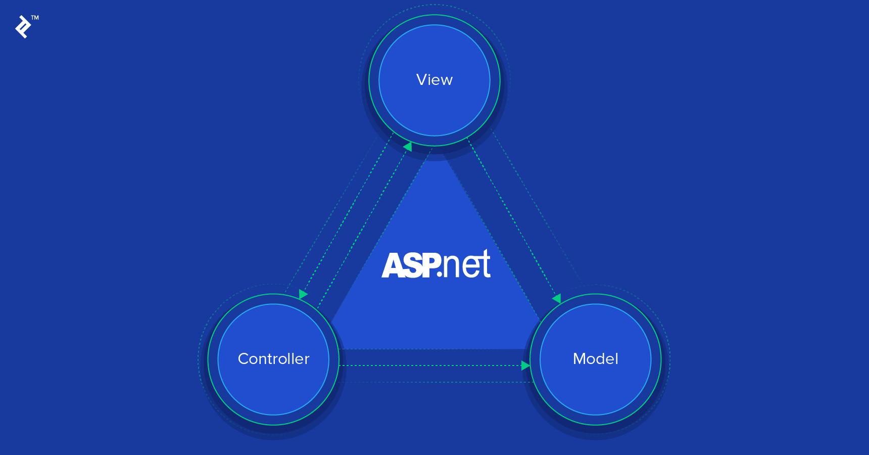 ASP NET MVC Developer Job Description Template   Toptal®