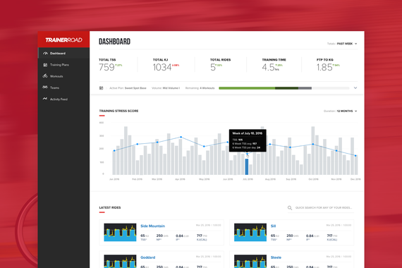 Dashboard | Fitness