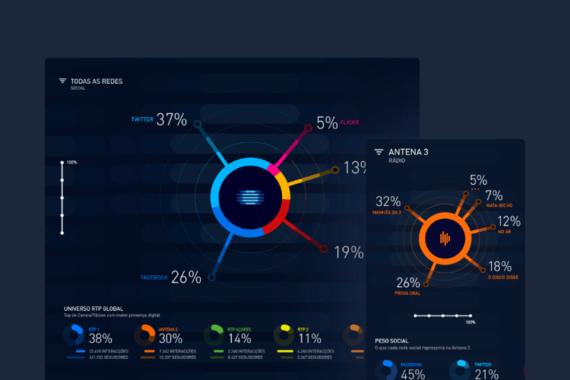 RTP Live Infographics