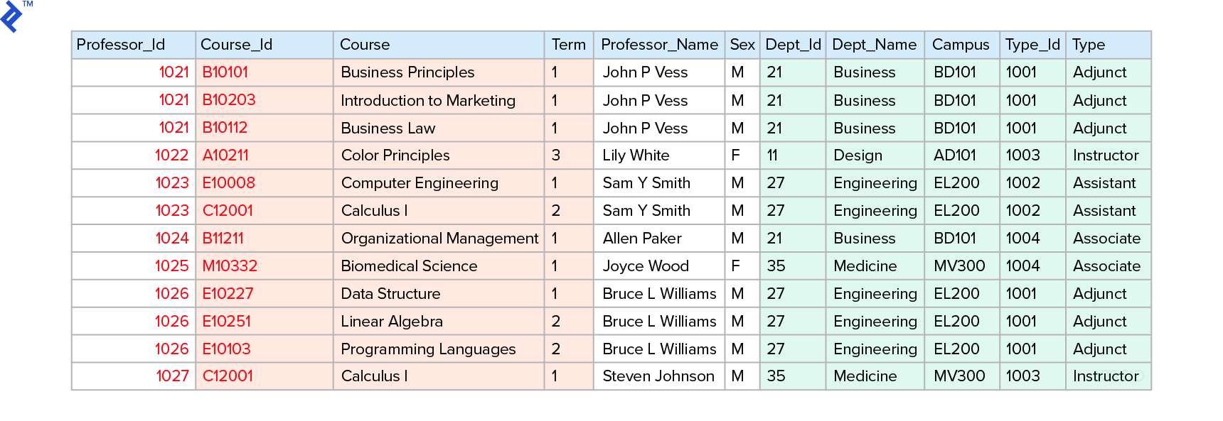 A 1NF model with columns for professor ID, name, sex, type ID/name, and department;  course ID and title; term, and campus.