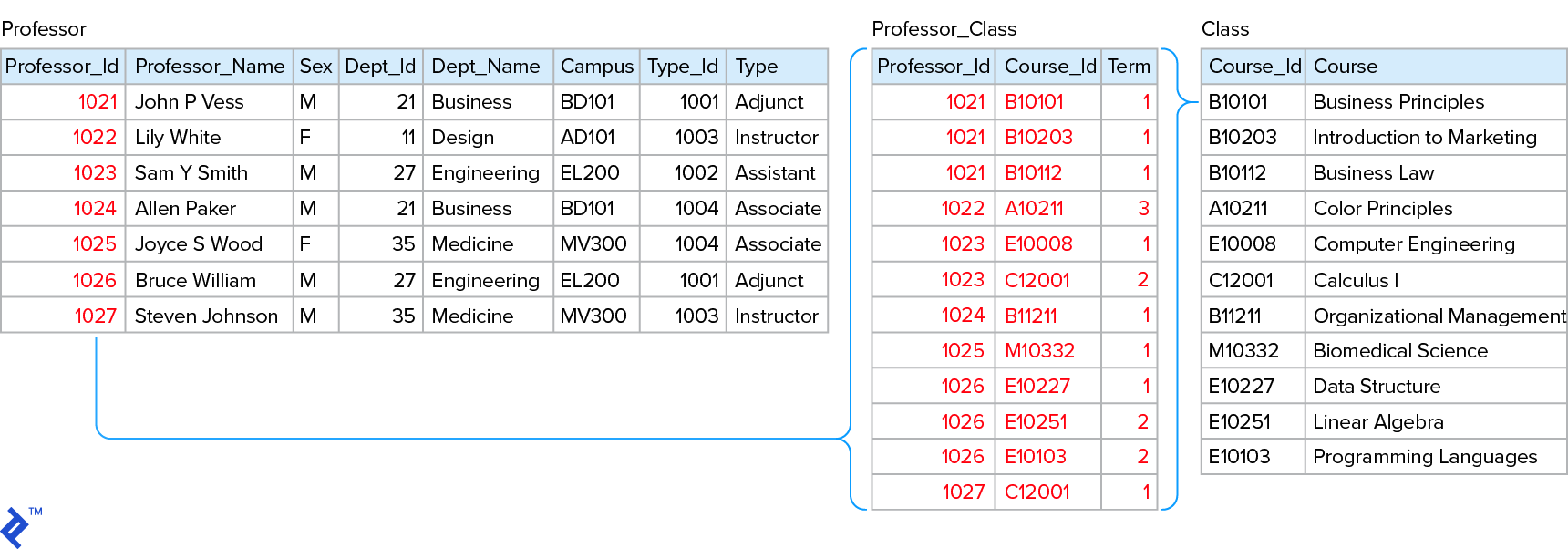 "The same model extended to 2NF, using separate ""Professor-Class"" and ""Class"" tables."