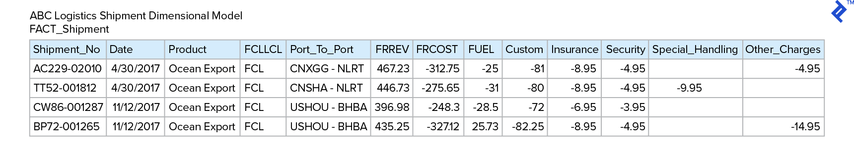 Fact_Shipment table, with columns Shipment_No, Date, Product, FCLLCL, Port_To_Port, FRREV, FRCOST, FUEL, Custom, Insurance, Security, Special_Handling, and Other_Charges.