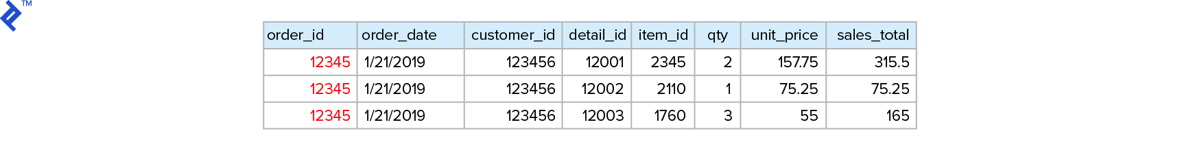 The 3NF model denormalized into a single table with order_id, order_date, customer_id, detail_id, item_id, qty, unit_price, and sales_total columns.