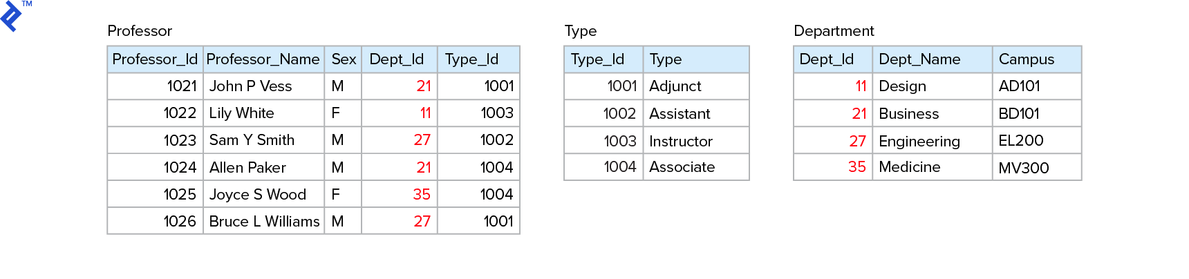 Extending the model to 3NF by adding Type and Department tables.