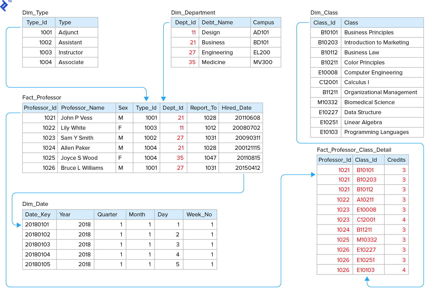 Star schema example, with tables Dim_Type, Dim_Department, Dim_Class, Fact_professor, Dim_Date, and Fact_Professor_Class_Detail.