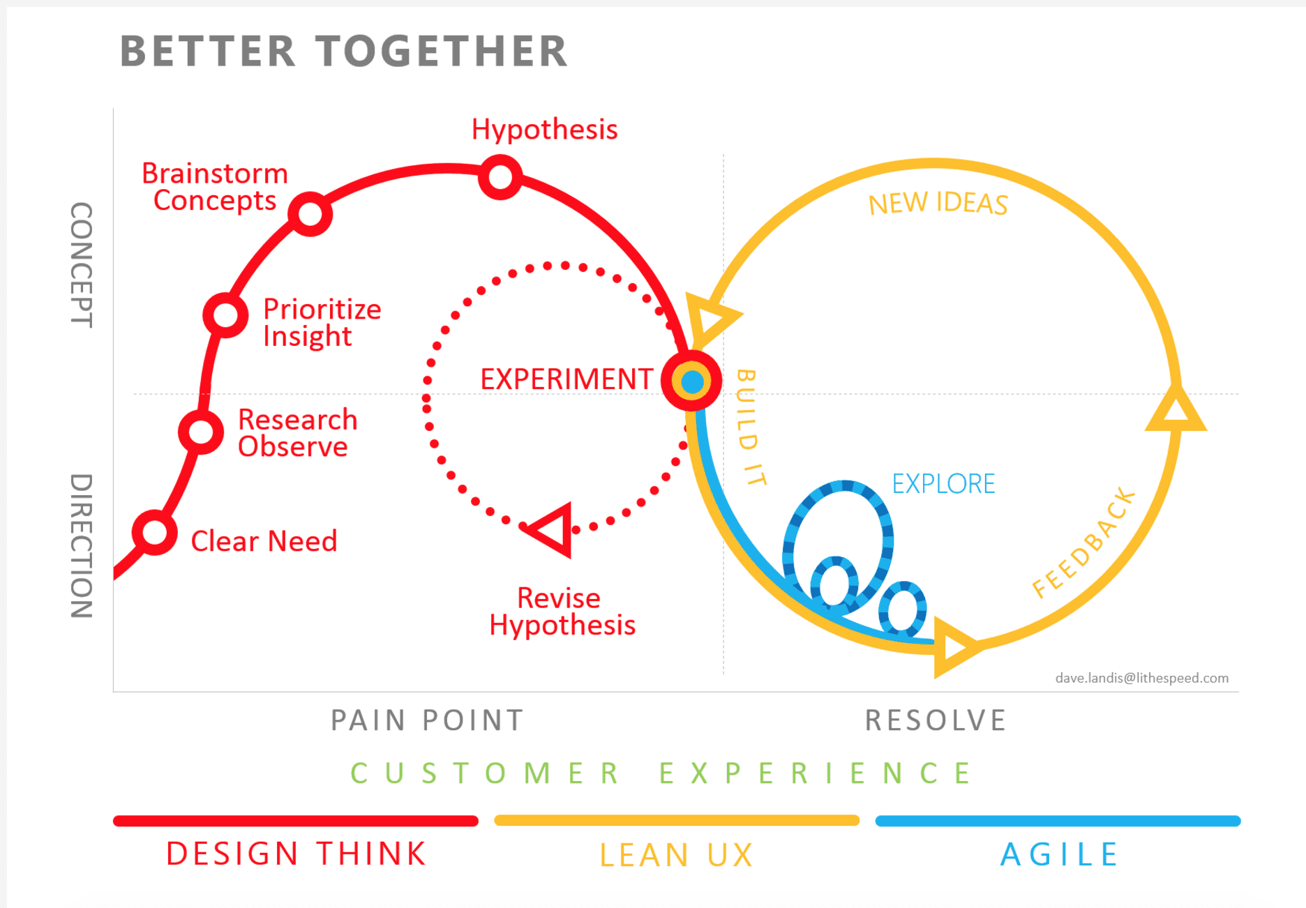 The Lean UX process