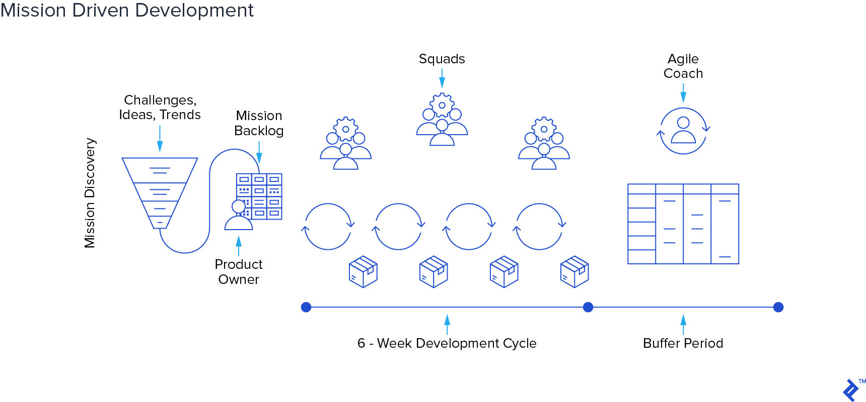 Core elements of the Mission Driven Development framework