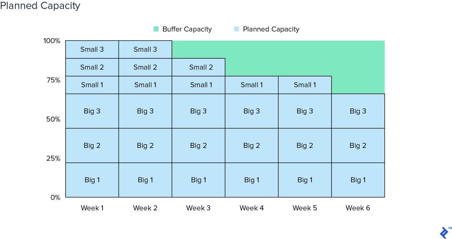6 week cycle planned and buffer capacity