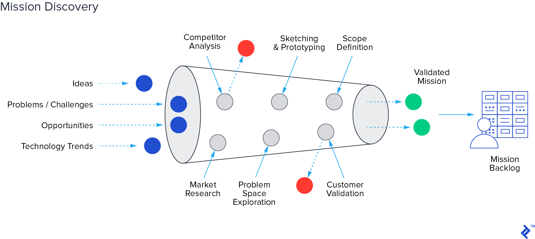 Elements of mission discovery