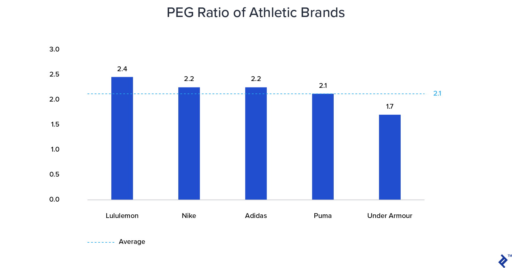 PEG Ratio of athletic brands
