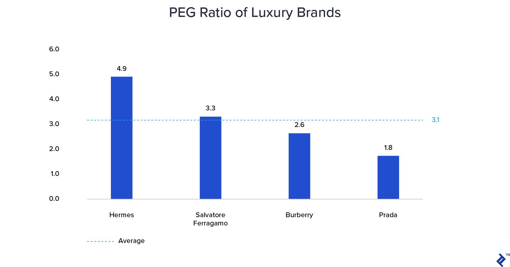 PEG Ratio of luxury brands