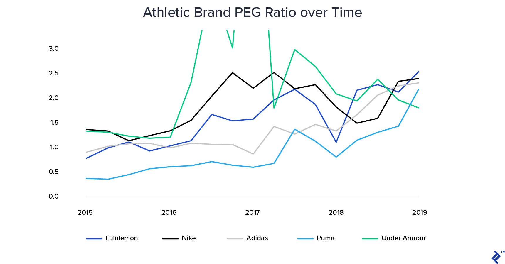 PEG ratios over time