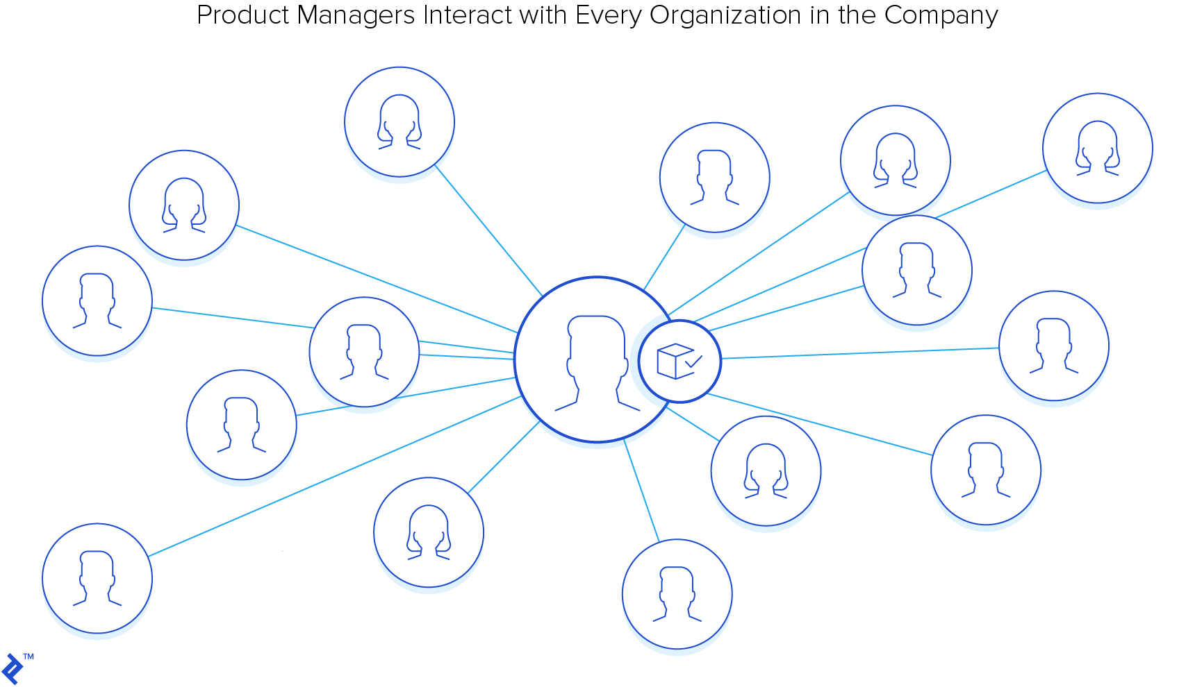 Product managers interact with every organization in the company