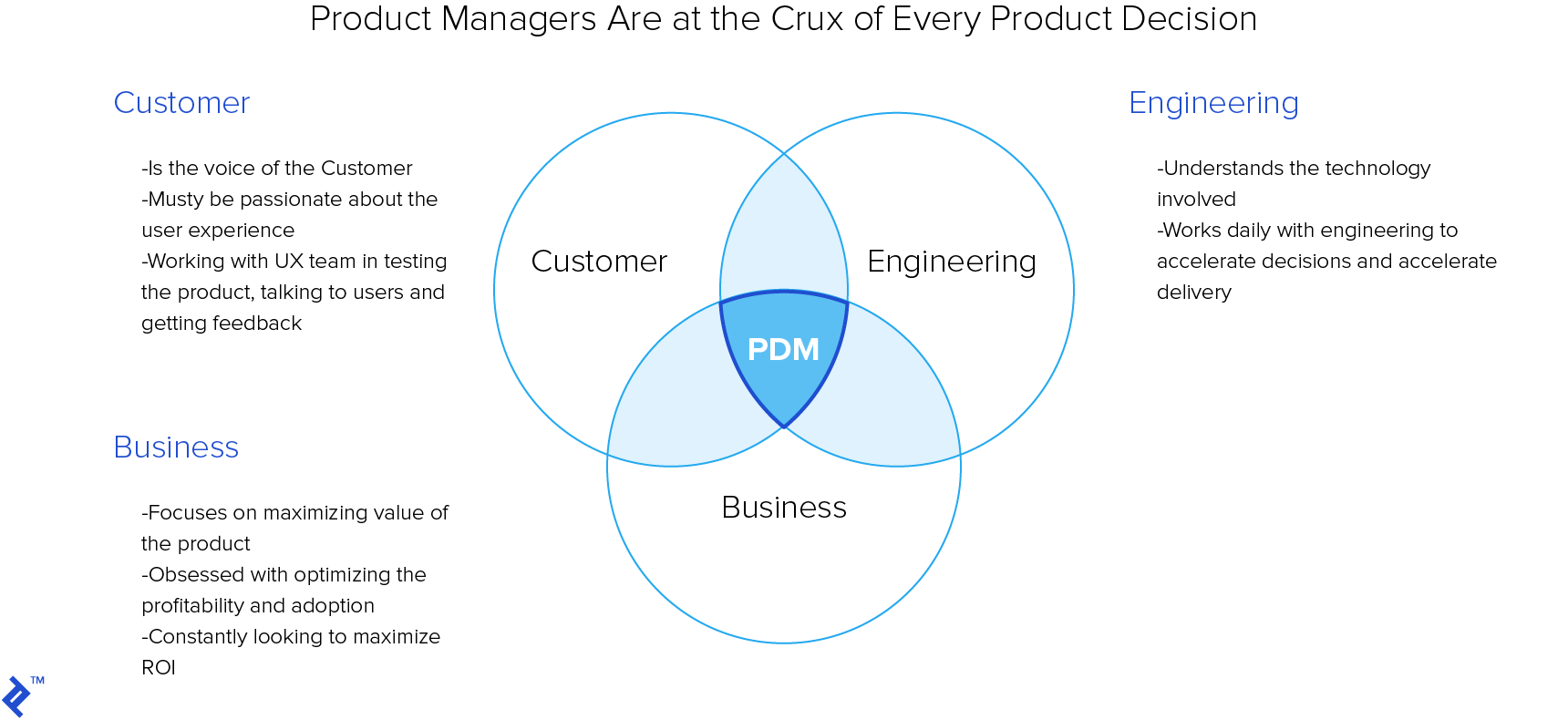 Product managers are at the crux of every product decision.