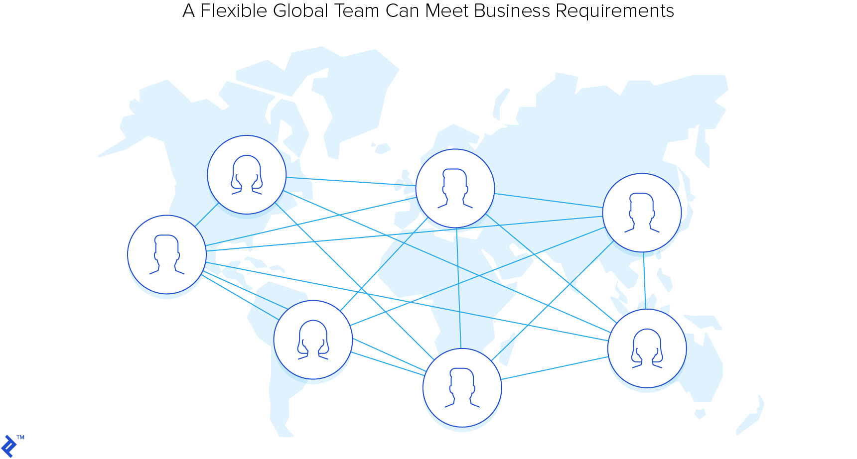 A flexible, global team can meet business requirements.