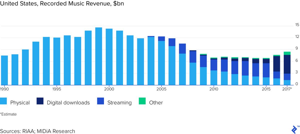 Music Industry Revenue Distribution