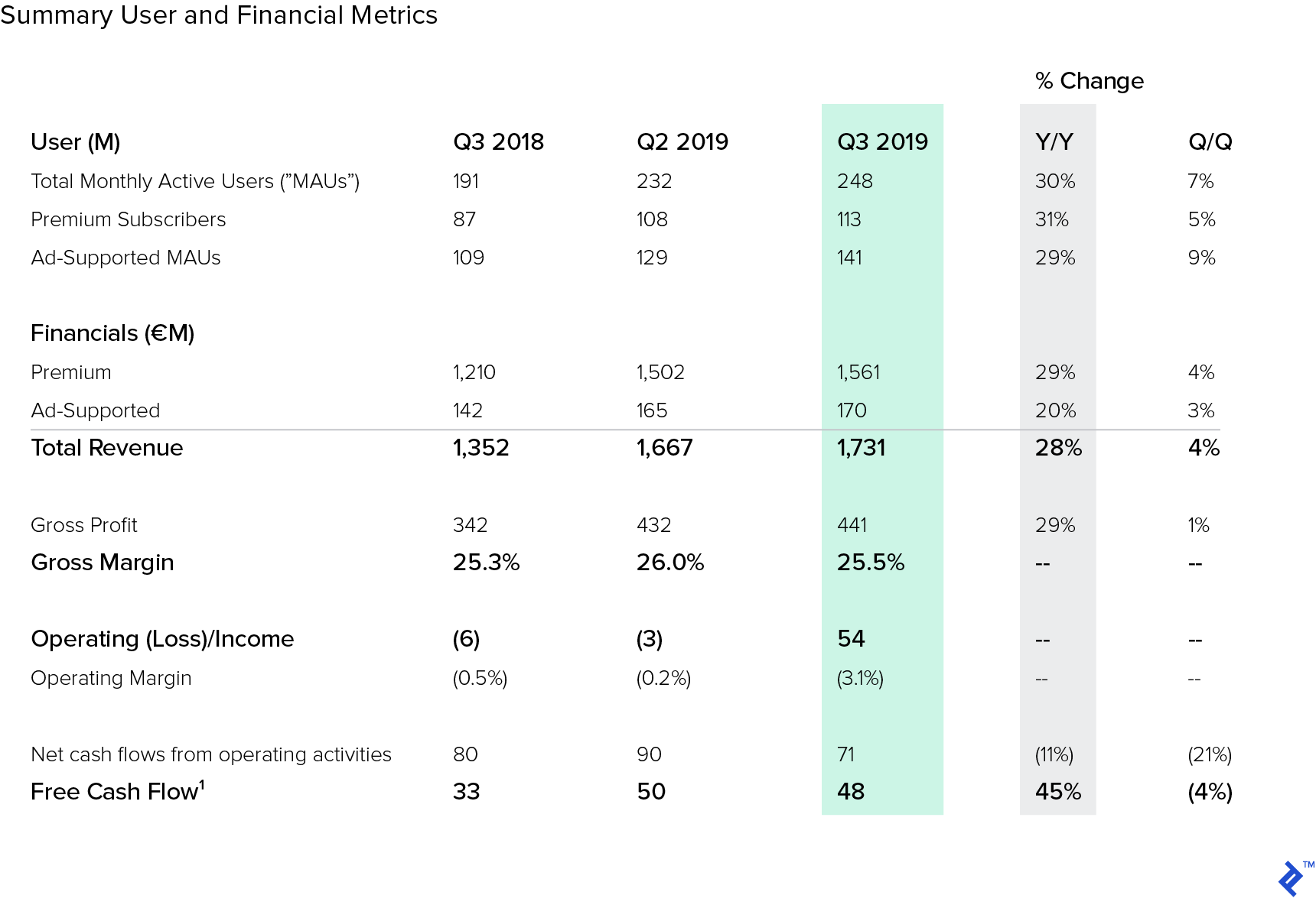 Spotify Financial Results