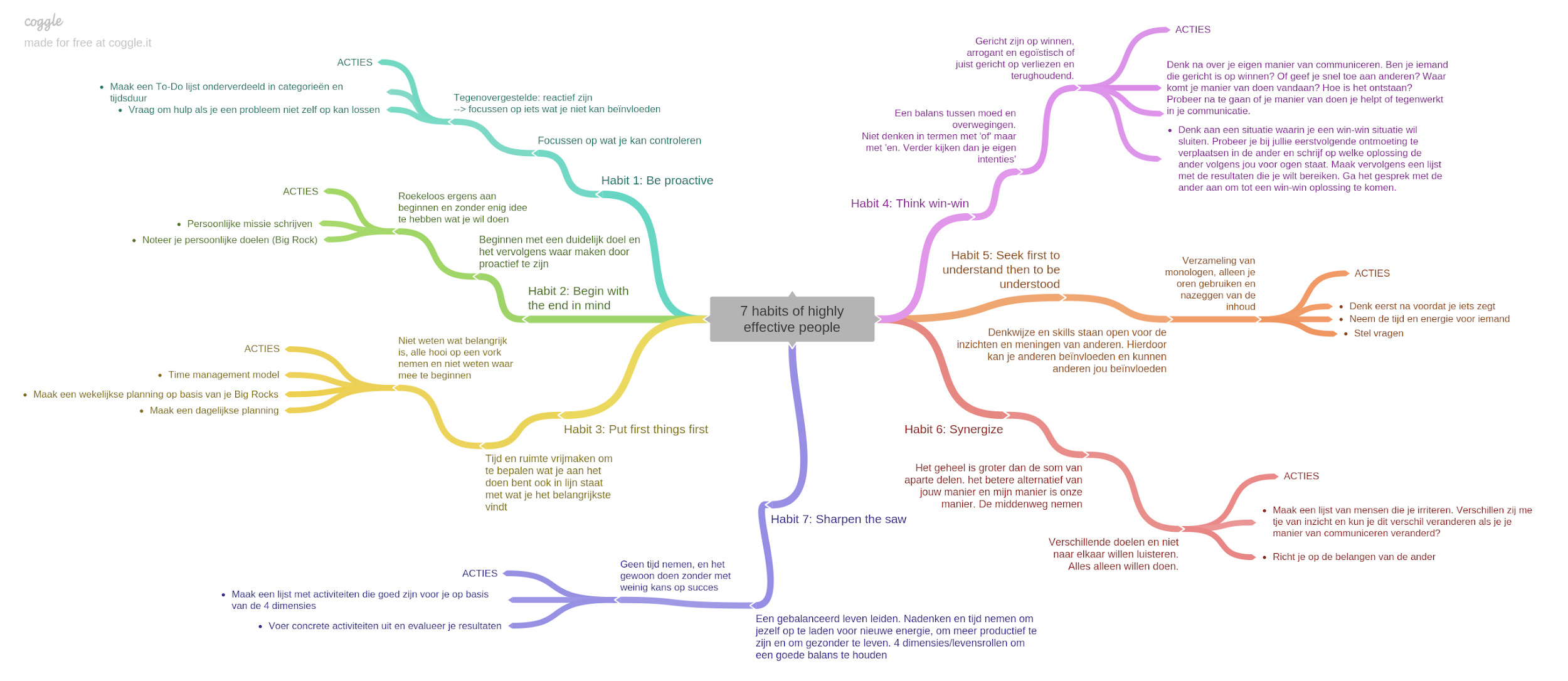 What is a mind map? A mind map example
