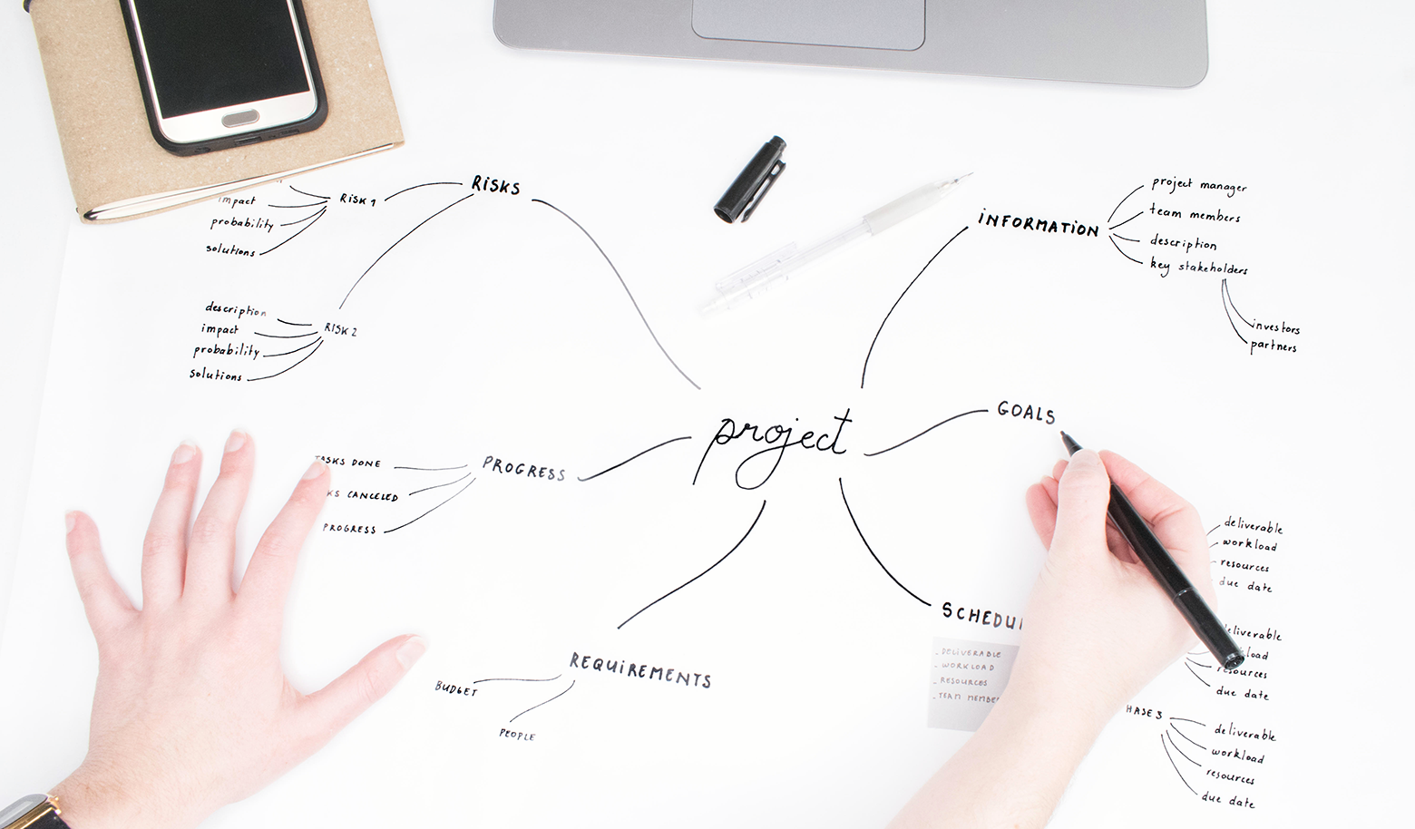 Mind mapping techniques can be applied to project management