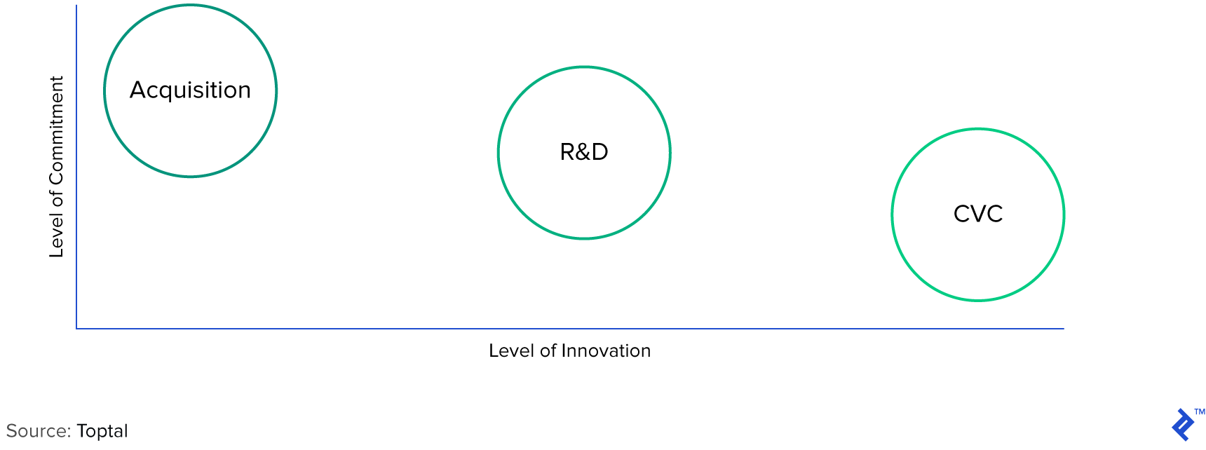 Level of Commitment vs. Level of Innovation: Acquisition, R&D, and Corporate VC (First Interaction)