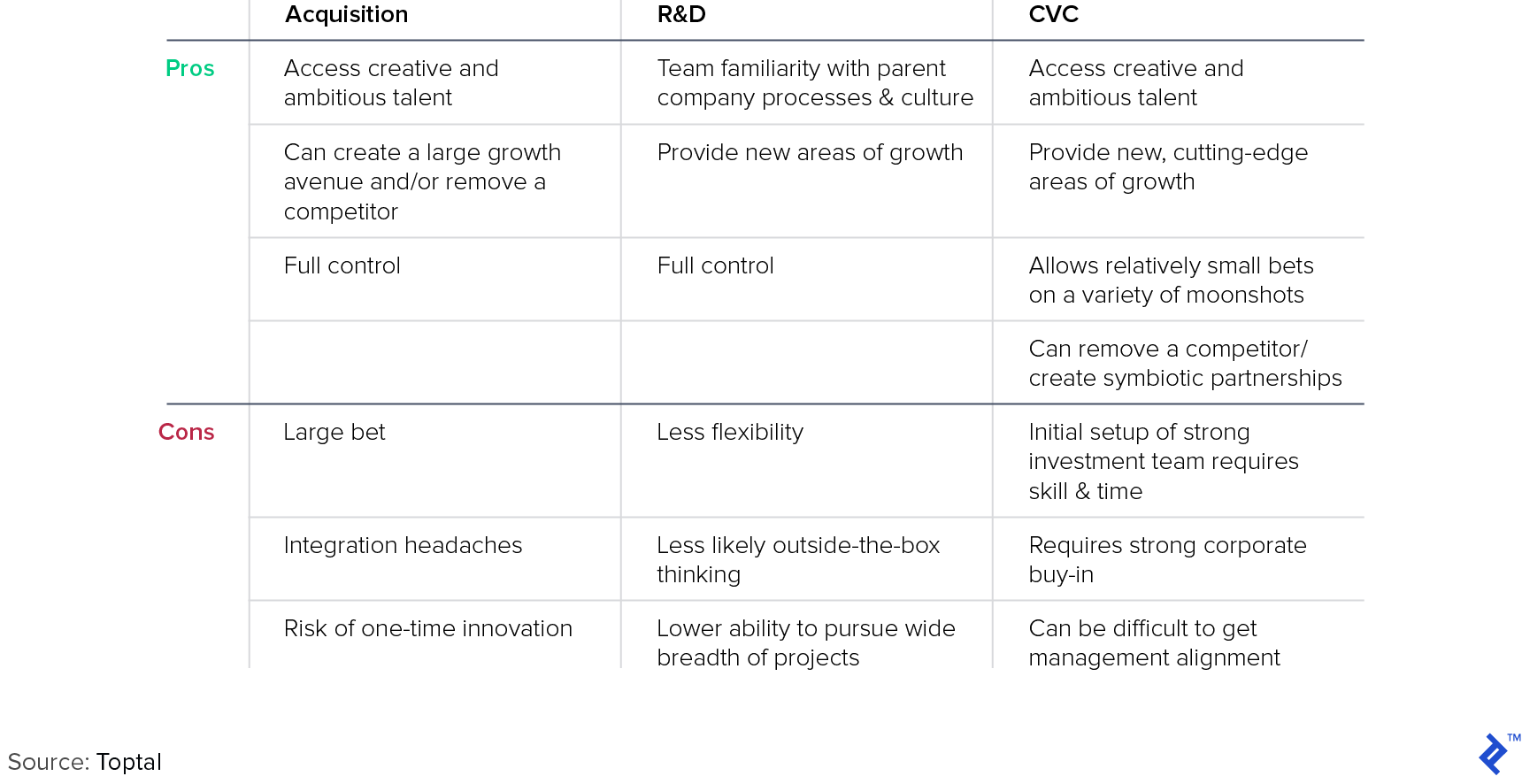 Comparison of the Pros and Cons of Acquisition, R&D, and CVC