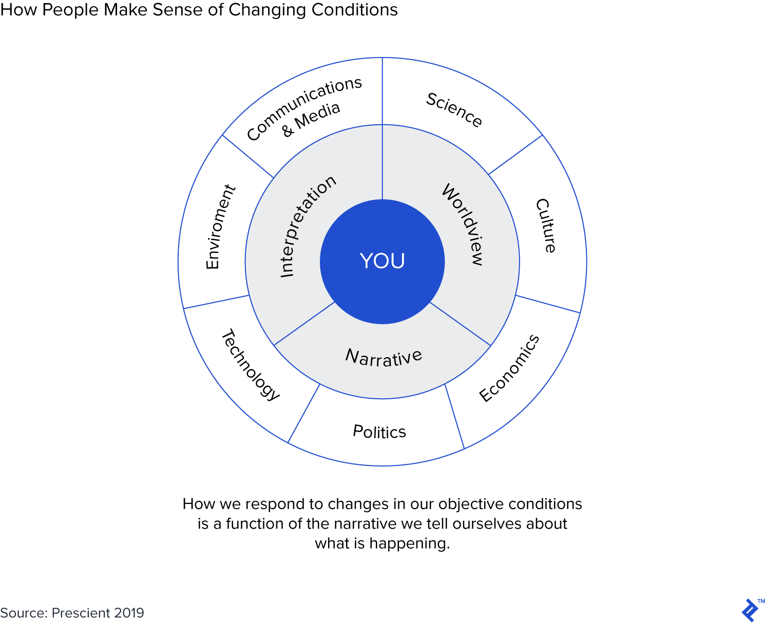 How People Make Sense of Changing Conditions