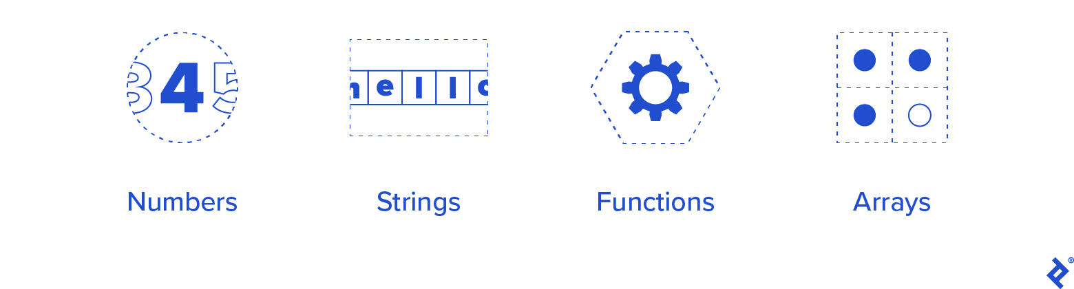 Types: Numbers, Strings, Functions, Arrays