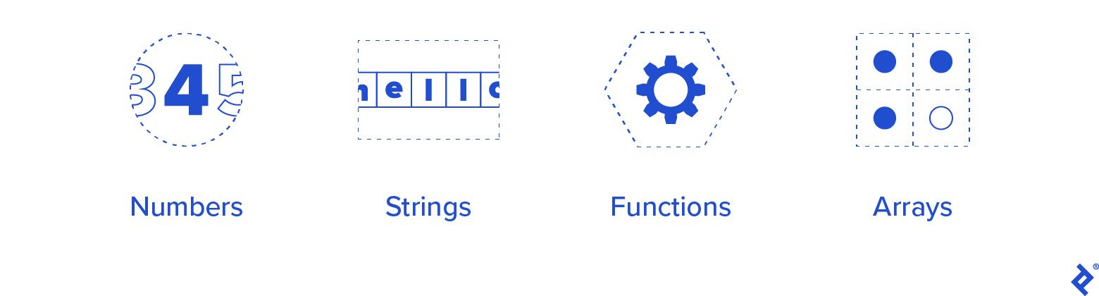 Types: Numbers, Strings, Functions, Arrays