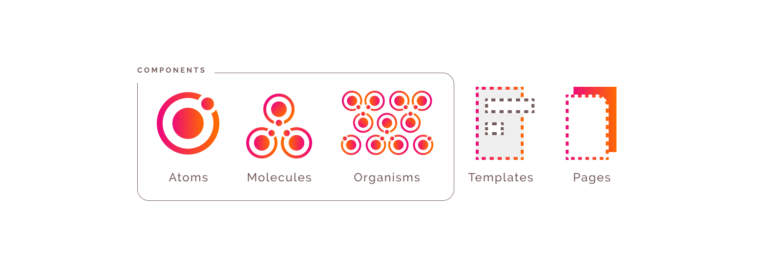 A design system in figma is similar to atomic design