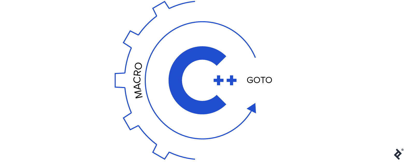 Macros in C++