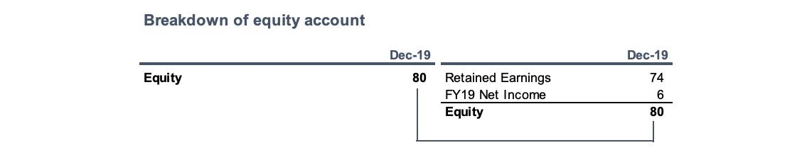 Building a Cash Flow Statement