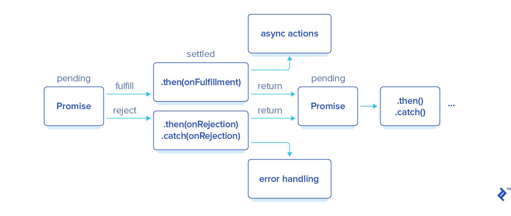 Illustration: Asynchronous JavaScript Promises diagram
