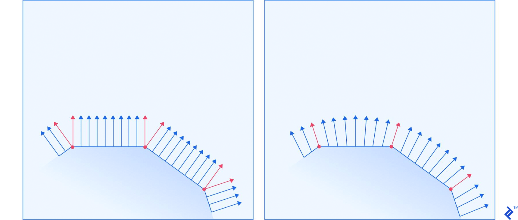 Comparison between normals for flat and smooth shading