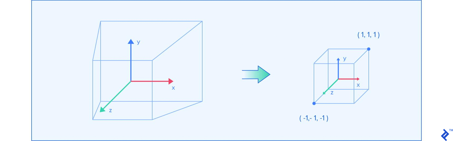 Frustum getting transformed into the proper framebuffer dimensions using perspective projection