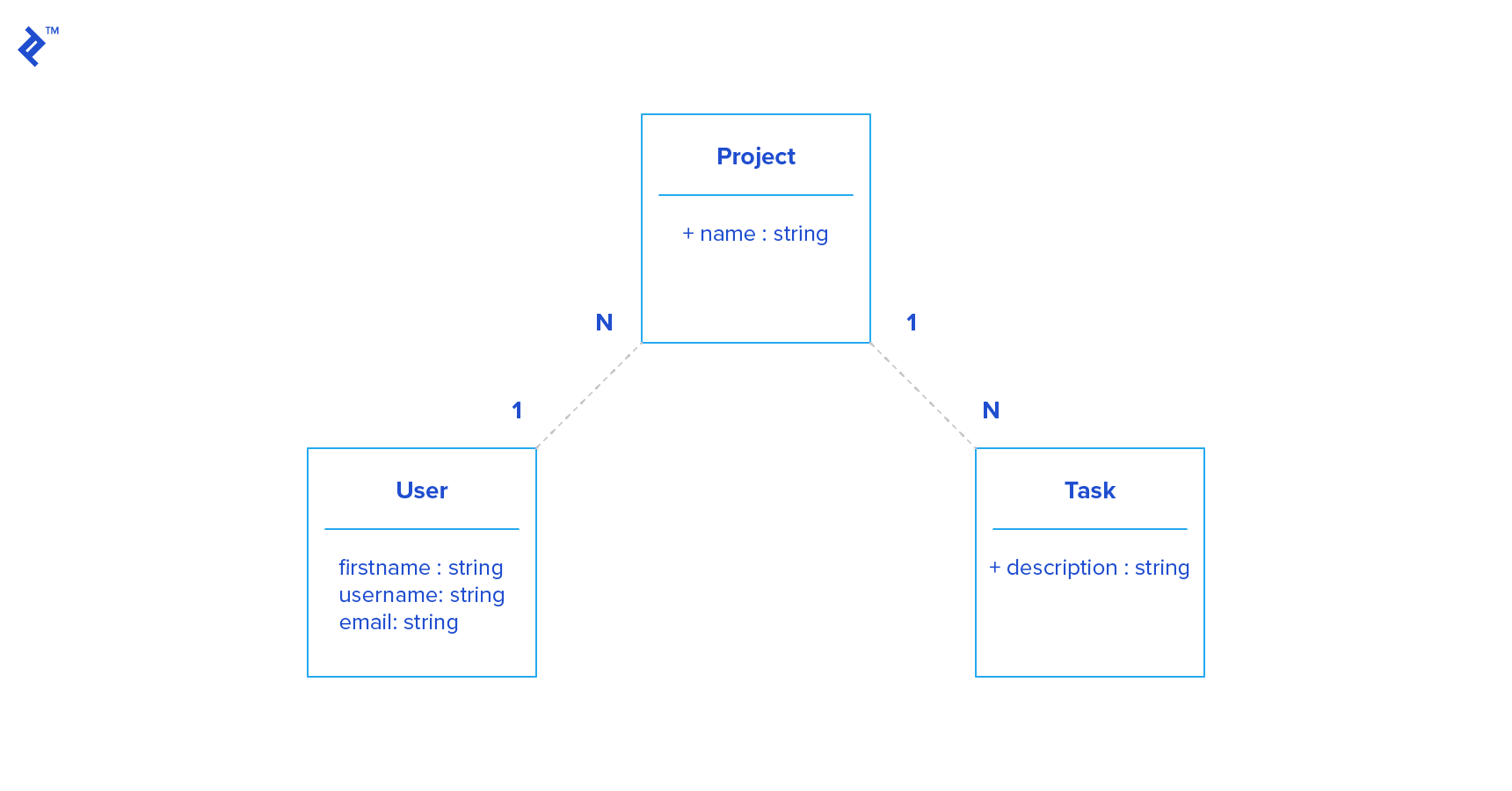 Relationships between resources
