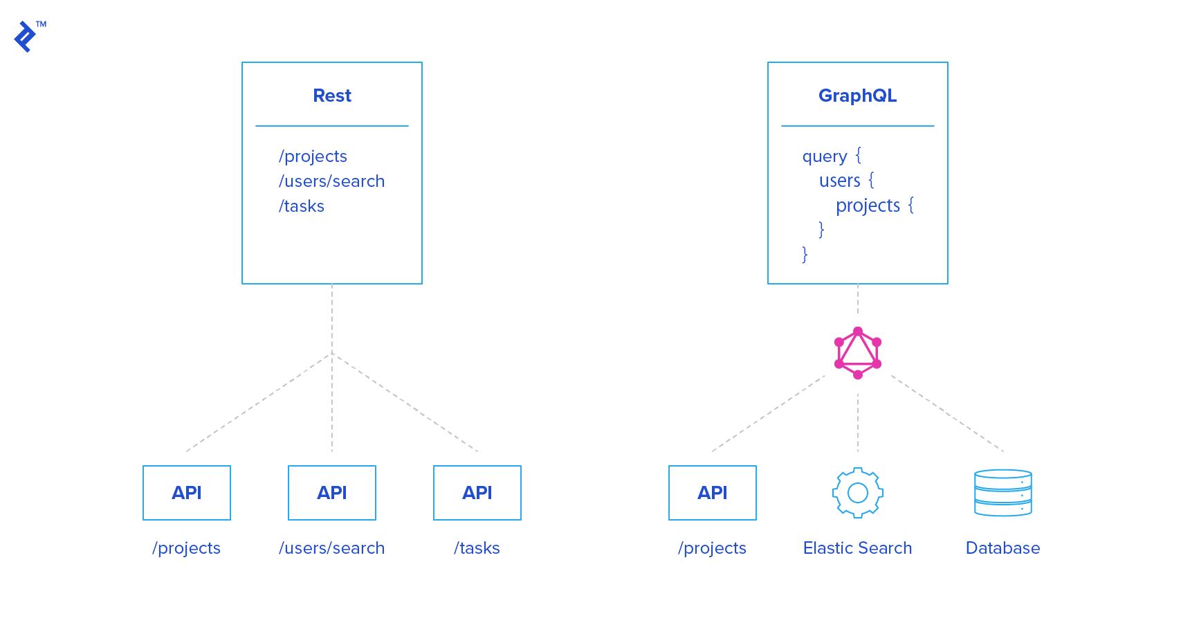 Comparisons of GraphQL vs. REST endpoints