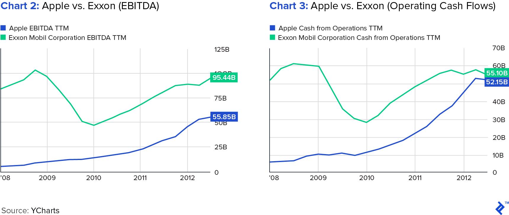 Chart 2: Apple vs. Exxon – EBITDA and Chart 3: Apple vs. Exxon – Operating Cash Flows